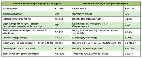 Zo Bereken Je De Totale Kosten Voor Jouw Lease Auto Wagenplan B V