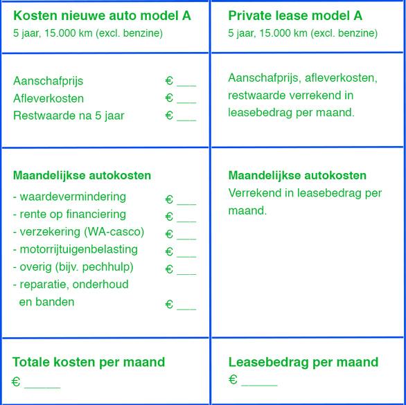 lease vs kopen auto
